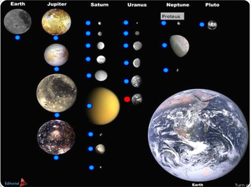 la luna y su relacion con los planetas