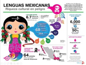 Lenguas Mexicanas