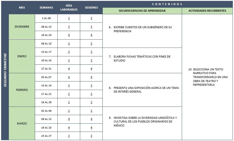 Dosificación español secundaria