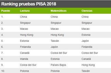 Ranking pruebas PISA 2018 MD