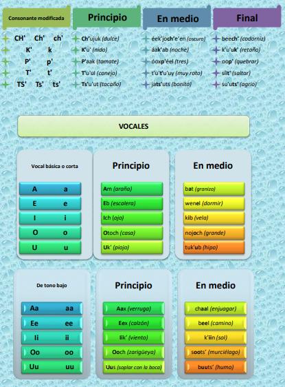 Aprende fácilmente la gramática de la escritura de la lengua maya 05