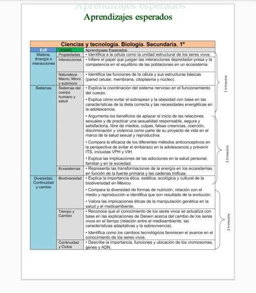 Planeaciones Biología secundaria nuevo modelo educativo