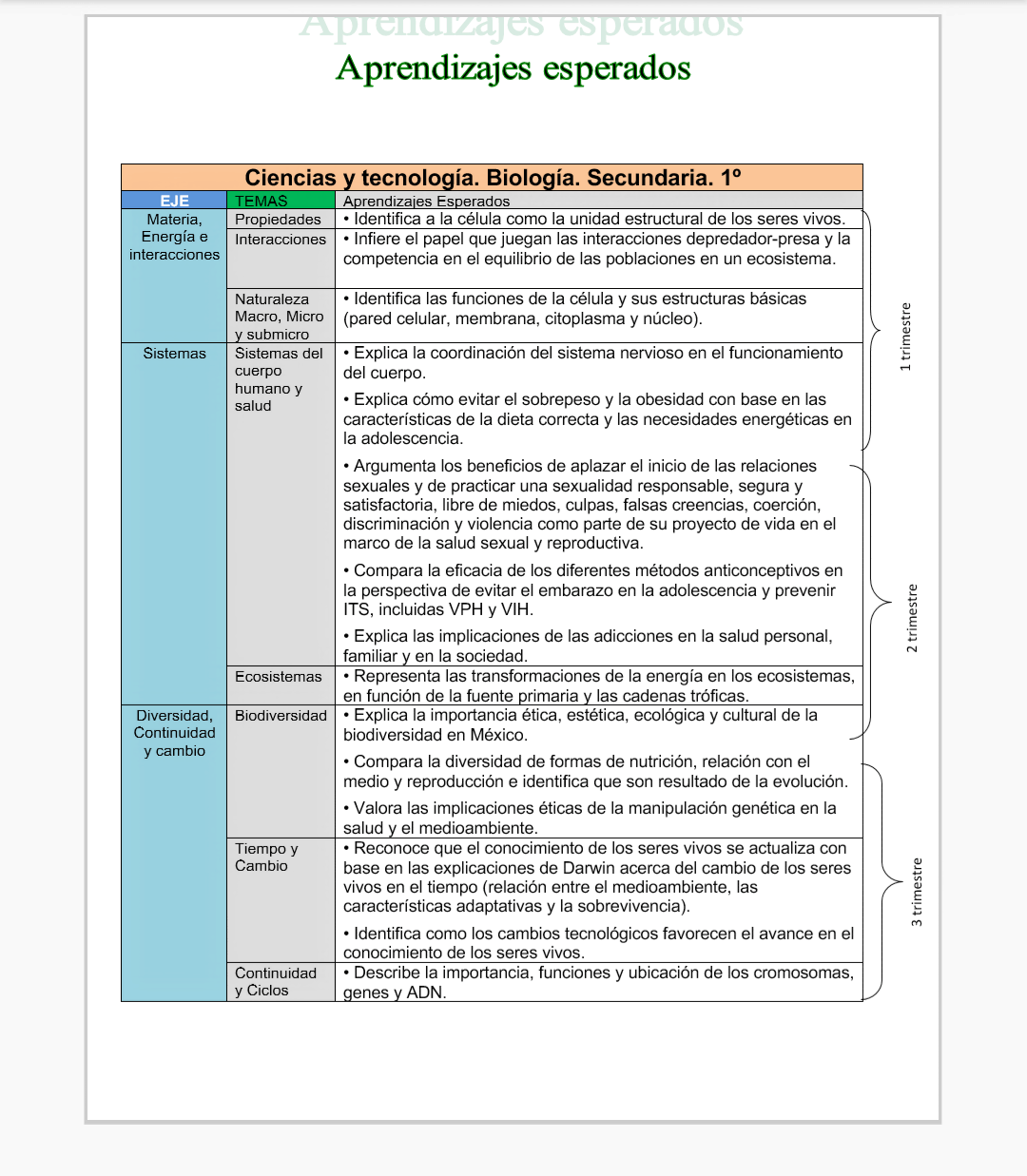 Planeaciones Biologia Secundaria Nuevo Modelo Educativo 1er Trimestre