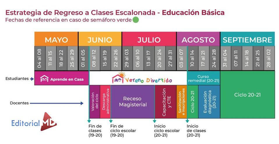 Fechas reinicio de Actividades para Educación Básica