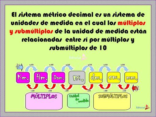 Descripcion de SISTEMA MÉTRICO DECIMAL