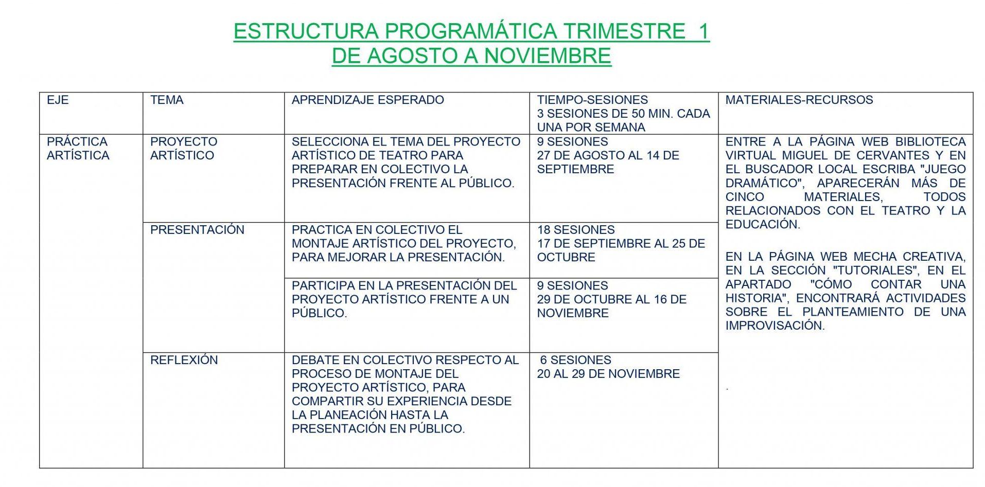 Dosificación de Artes Teatro 2 03