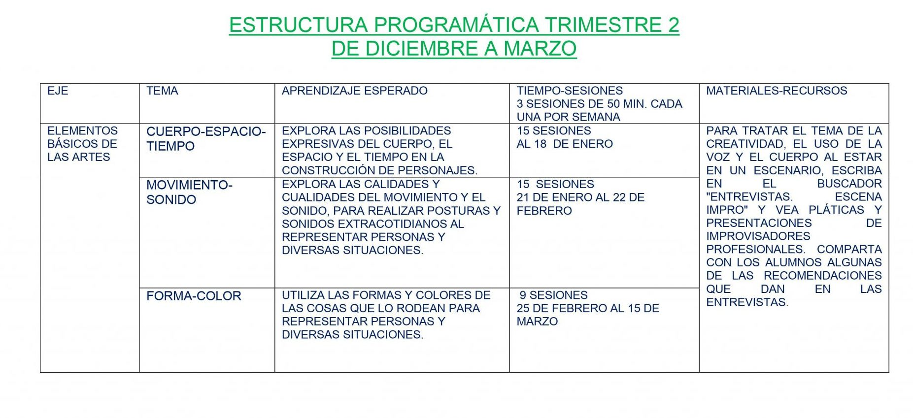 Dosificación de Artes Teatro 2 04