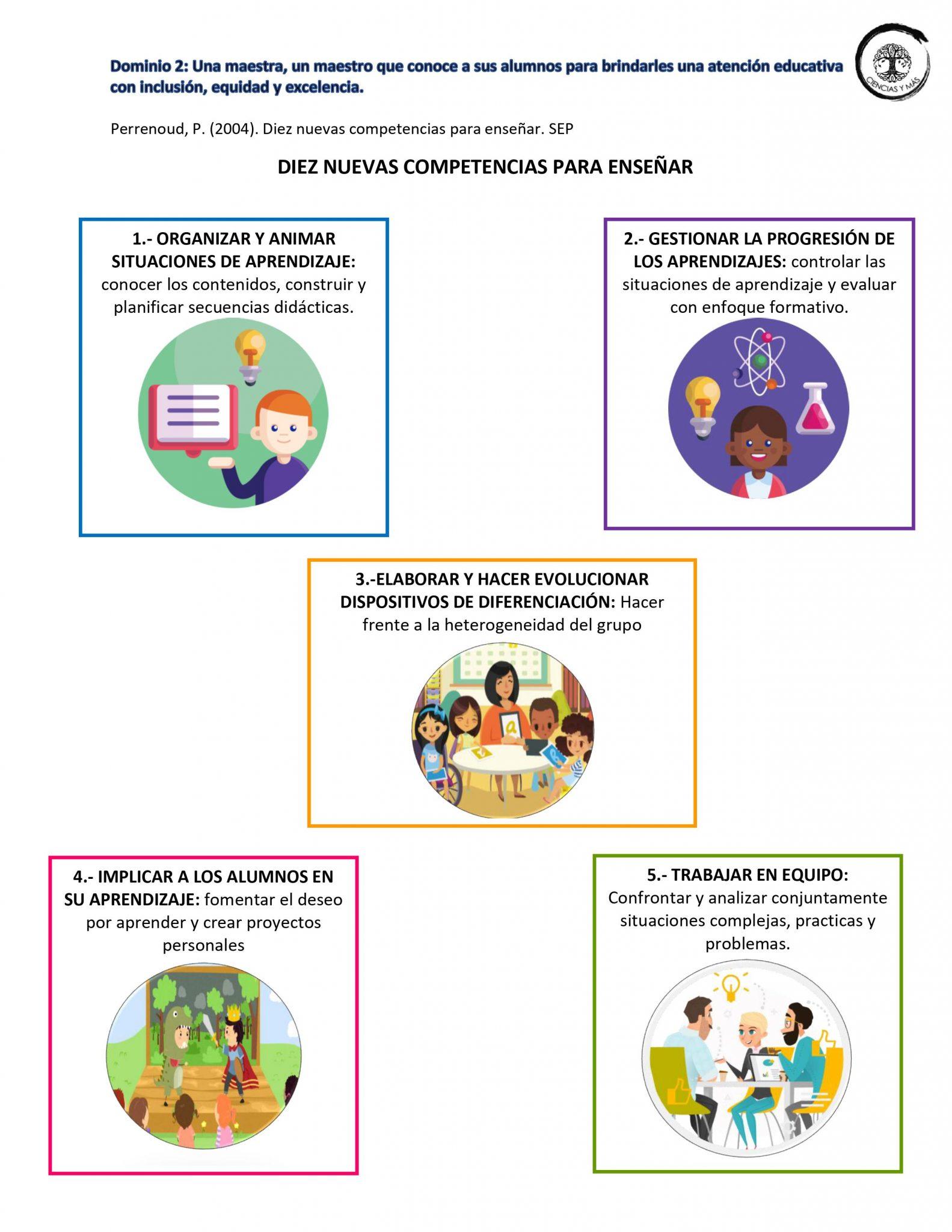 Ejemplo de la Guía SIMPLIFICADA Procesos USICAMM 03
