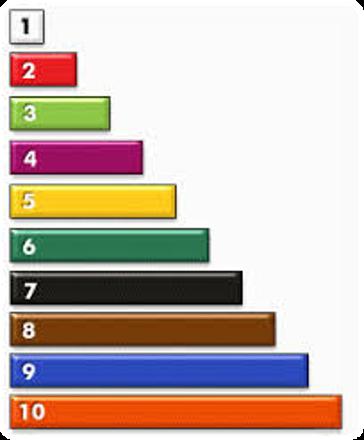 Colores y números de reglas