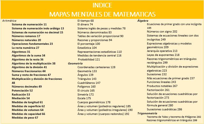 Indice de Matematicas mapas mentales