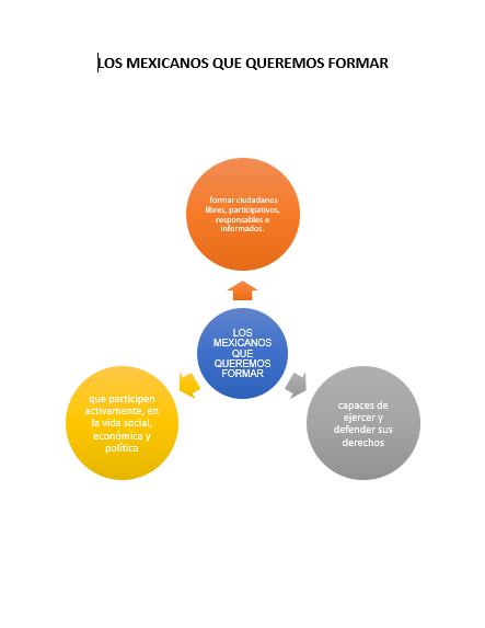 Productos Del Curso Aprendizajes Clave Educación Sociemocional Secundaria