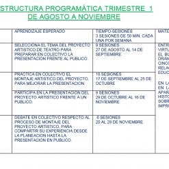 dosificacion Artes Teatro