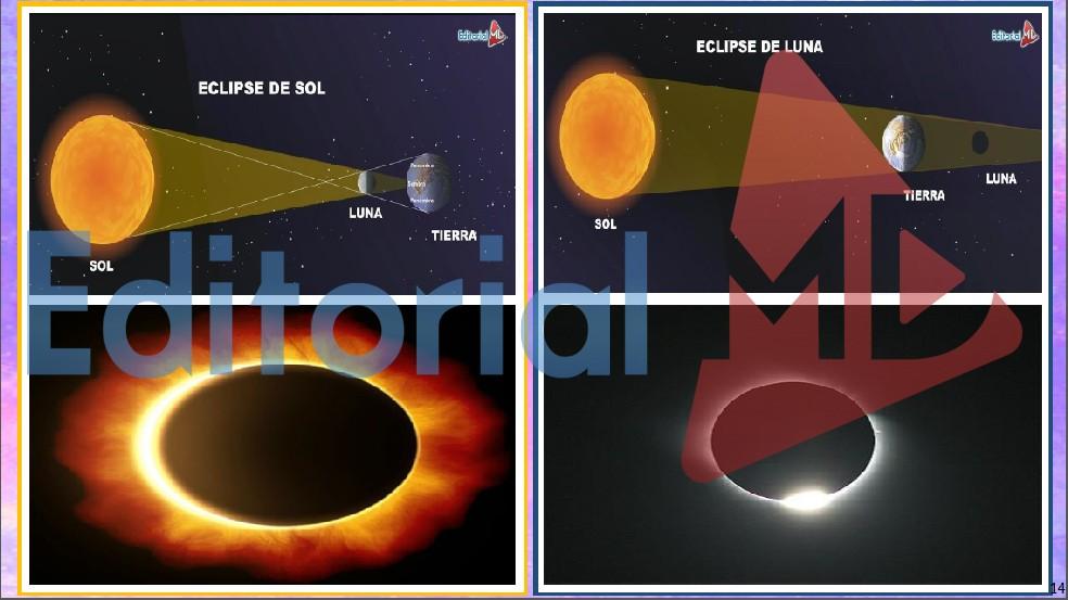 Tipos de Eclipses