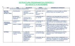 Dosificación Biología Trimestral - Aprendizajes Esperados