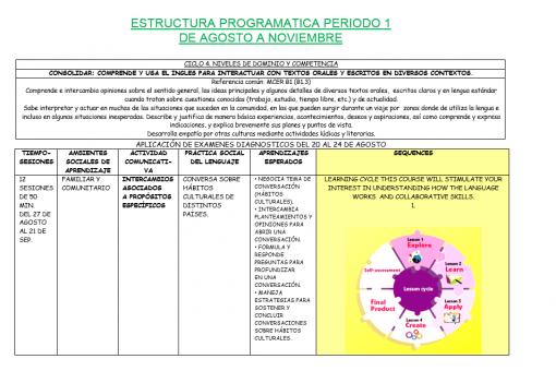 Dosificación de Inglés Secundaria 3