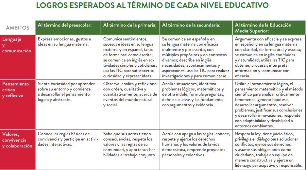 modelo educativo 3