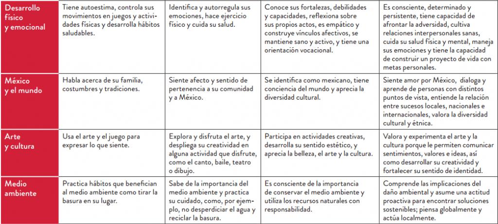 modelo educativo 4