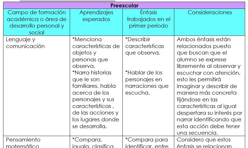 plan de reforzamiento de los aprendizajes