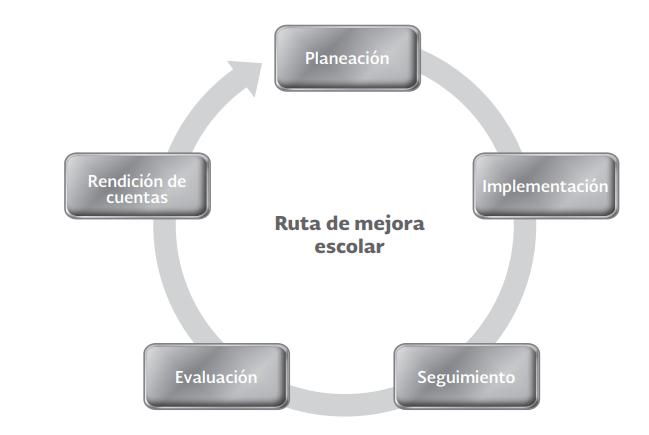 ruta de mejora escolar ejemplo