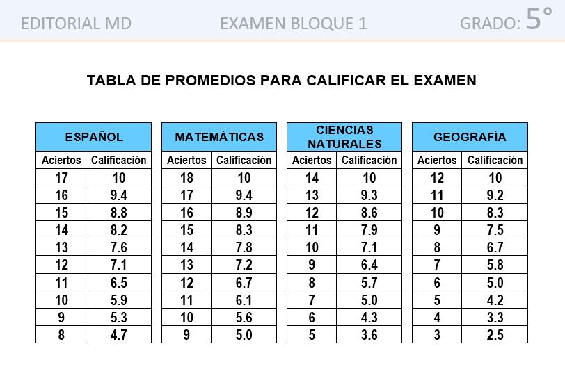 tabla de promedio examen quinto grado de primaria